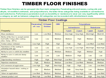 timber floor finishes